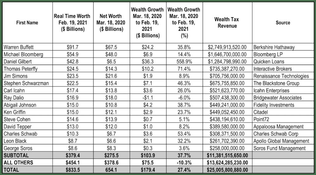 Wall Street billionaires